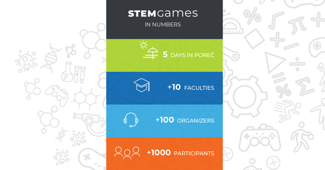 STEM Games in Numbers